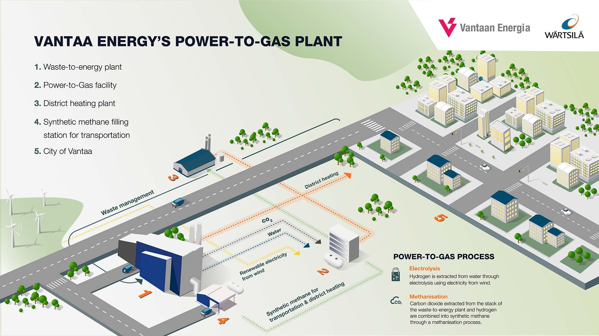Vantaa Energy's power-to-gas plant - Wärtsilä